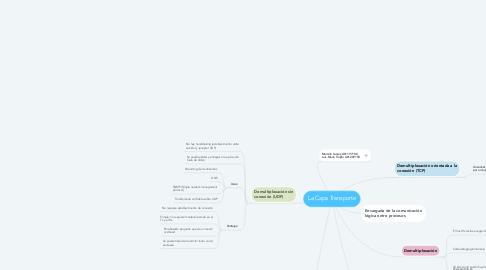 Mind Map: La Capa Transporte