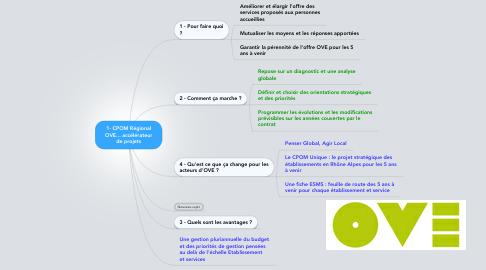 Mind Map: 1- CPOM RégionalOVE... accélérateurde projets