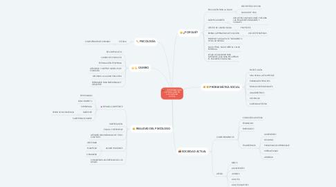Mind Map: IMPORTANCIA DE LA PSICOLOGÍA EN LA SOCIEDAD ACTUAL