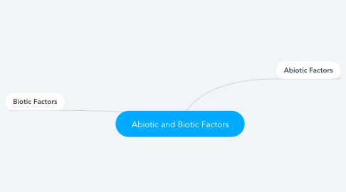 Mind Map: Abiotic and Biotic Factors