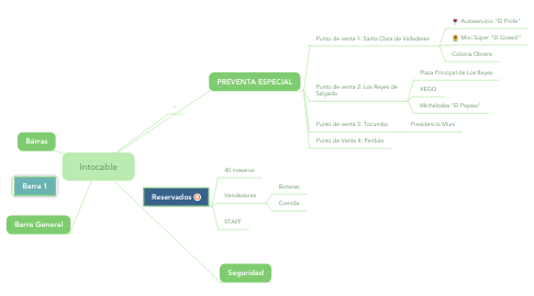 Mind Map: Intocable