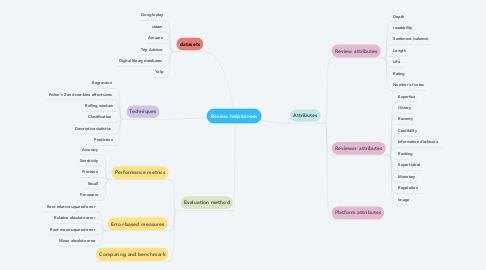 Mind Map: Review helpfulness