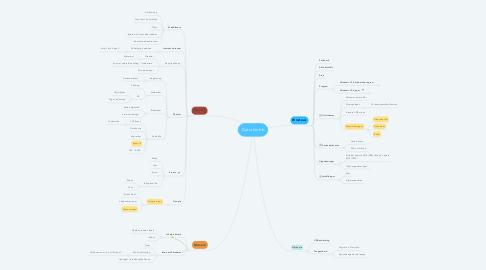 Mind Map: Datorklubb