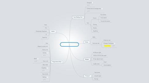 Mind Map: Summer Camp 2012