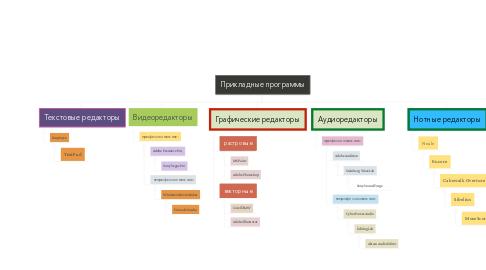 Mind Map: Прикладные программы