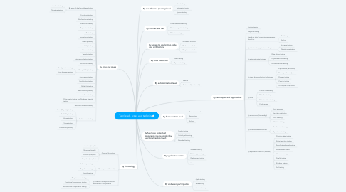 Mind Map: Test levels, types and technics