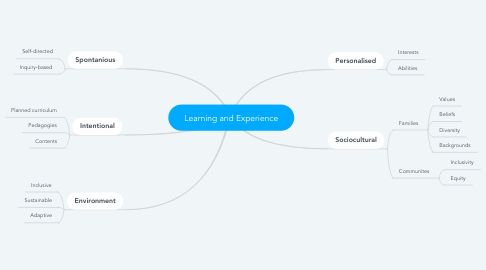 Mind Map: Learning and Experience