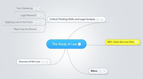 Mind Map: The Study of Law