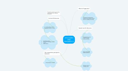 Mind Map: DISCOURSE AND PRAGMATICS