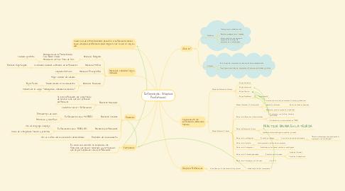Mind Map: Enfermería: Disciplina Profesional