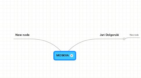 Mind Map: MOSKVA