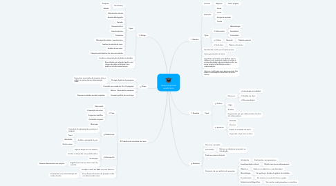 Mind Map: Gêneros textuais acadêmicos