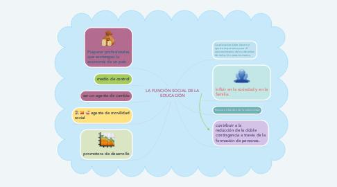 Mind Map: LA FUNCIÓN SOCIAL DE LA EDUCACIÓN
