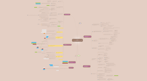 Mind Map: CYCLE 3  SCIENCES  Vs TECHNOLOGIE avec M.Sauron