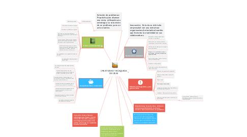 Mind Map: CREATIVIDAD Y BÚSQUEDA DE IDEAS