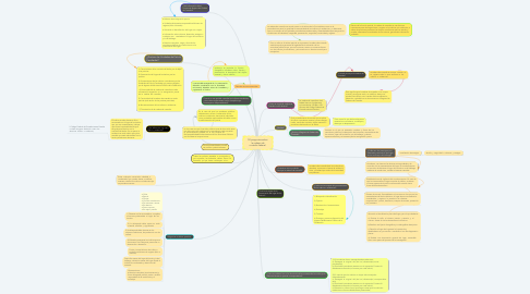 Mind Map: 50 preguntas sobre la cadena de custodia federal.