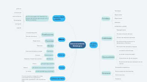 Mind Map: Direccionamiento Estrategico