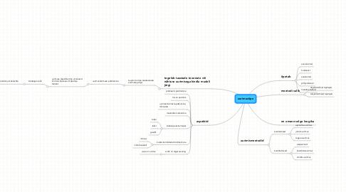 Mind Map: uurimusõpe