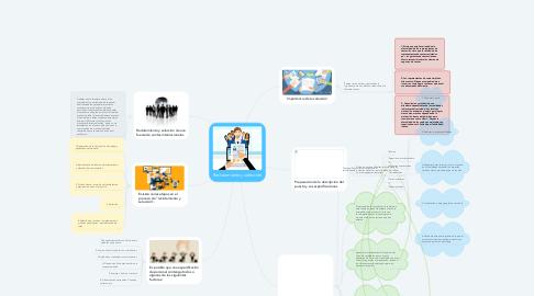 Mind Map: Reclutamiento y selección