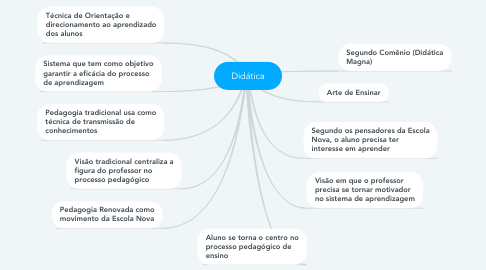 Mind Map: Didática