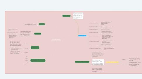 Mind Map: ALGORITMOS Y PROGRAMACION