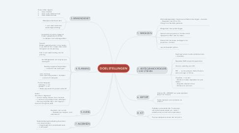 Mind Map: DOELSTELLINGEN