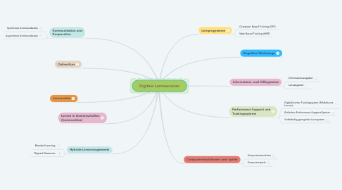 Mind Map: Digitale Lernszenarien