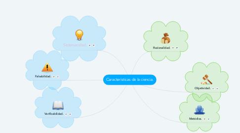 Mind Map: Características de la ciencia.