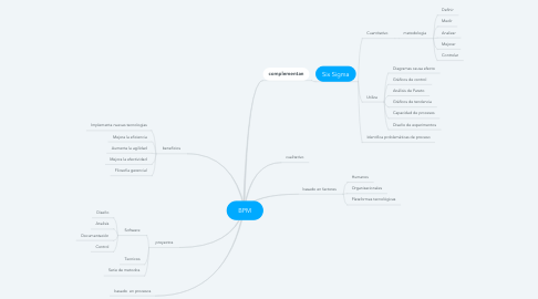 Mind Map: BPM