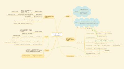 Mind Map: Enfermería: Disciplina Profesional (1)