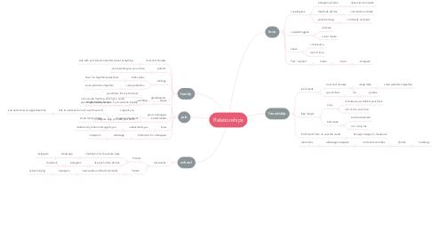 Mind Map: Relationships