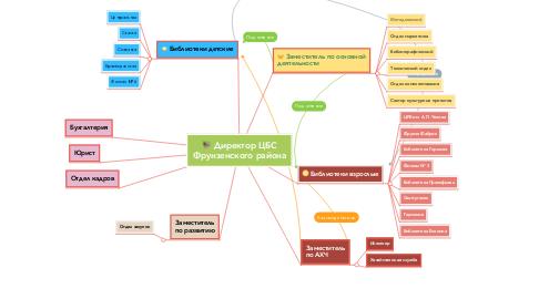 Mind Map: Директор ЦБС Фрунзенского района