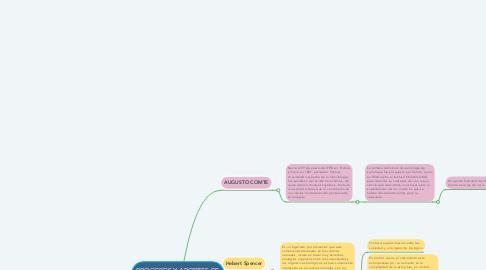 Mind Map: AREAS DEL AUTOCONOCIMENTO