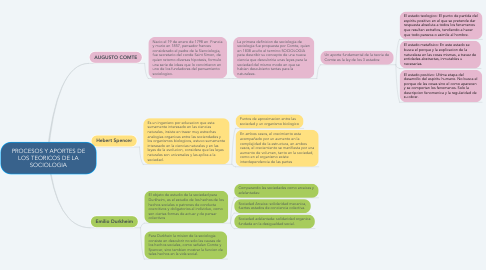 Mind Map: PROCESOS Y APORTES DE LOS TEORICOS DE LA SOCIOLOGIA