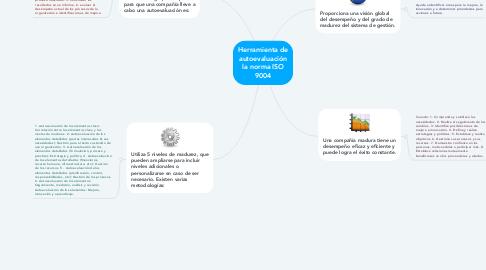 Mind Map: Herramienta de autoevaluación la norma ISO 9004