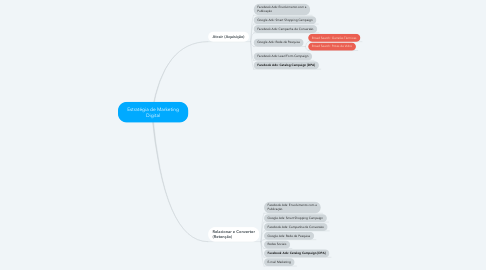Mind Map: Estratégia de Marketing Digital