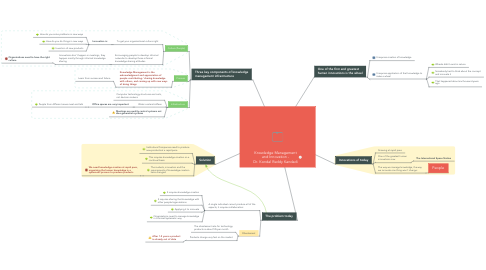 Mind Map: Knowledge Management and Innovation - Dr. Kondal Reddy Kandadi