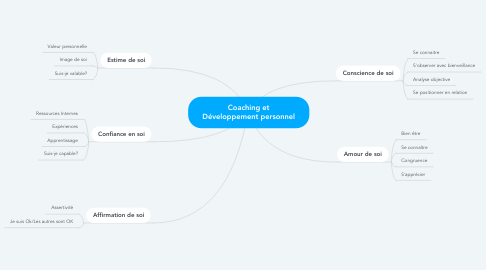 Mind Map: Coaching et Développement personnel