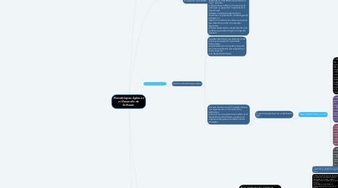 Mind Map: Metodologías Ágiles en el Desarrollo de Software.