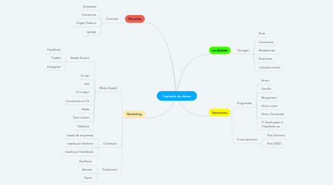 Mind Map: Captação de alunos