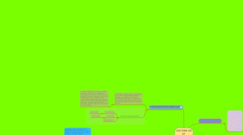 Mind Map: HISTORIA DE LA  PSICOLOGIA CIENTIFICA