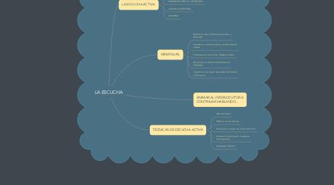 Mind Map: LA ESCUCHA