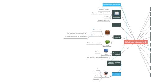 Mind Map: Difusión de la innovación