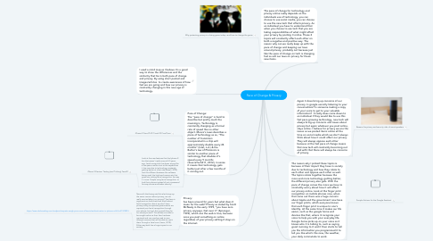 Mind Map: Pace of Change & Privacy