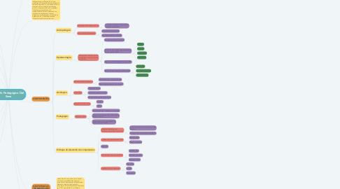 Mind Map: Modelo Pedagógico Del Sena