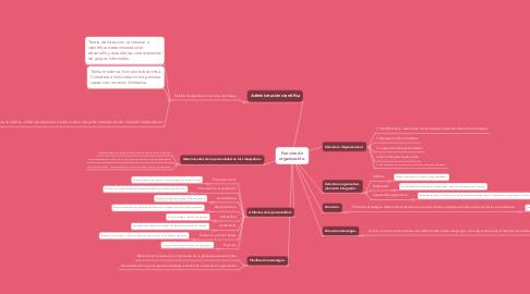 Mind Map: Función de organización.