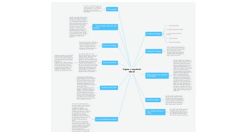 Mind Map: Humedal el Cortijo