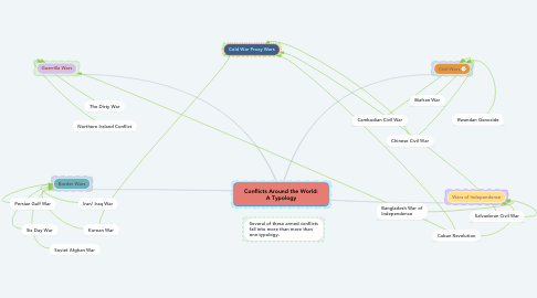 Mind Map: Conflicts Around the World: A Typology