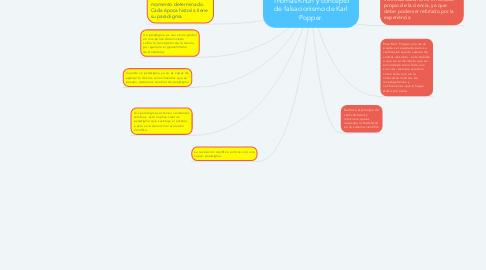 Mind Map: Concepto de paradigma de Thomas Khun y concepto de falsacionismo de Karl Popper.