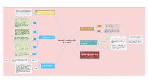 Mind Map: potencias mundiales y las emergentes
